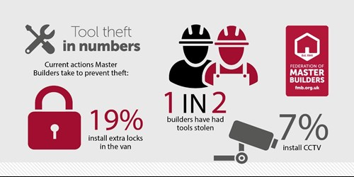 tool theft stats